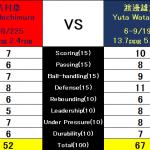 渡邊雄太vs八村塁<比較!どっちがスゴイ?>